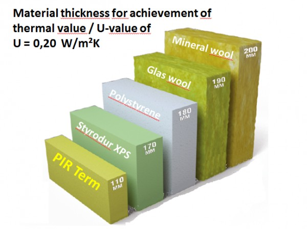 Thermal conductivity comparison foam insulation boards